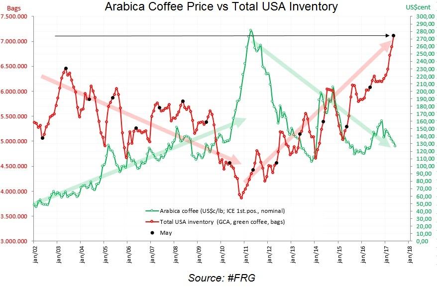 Arabica Coffee Price vs Total USA Inventory