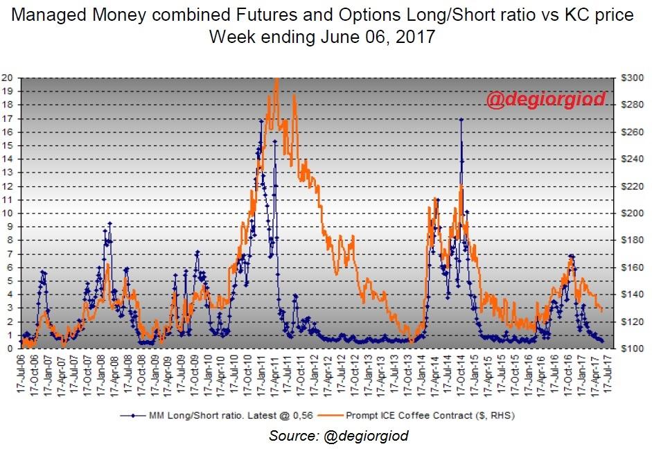 MM Long/Short ratio by @degiorgiod