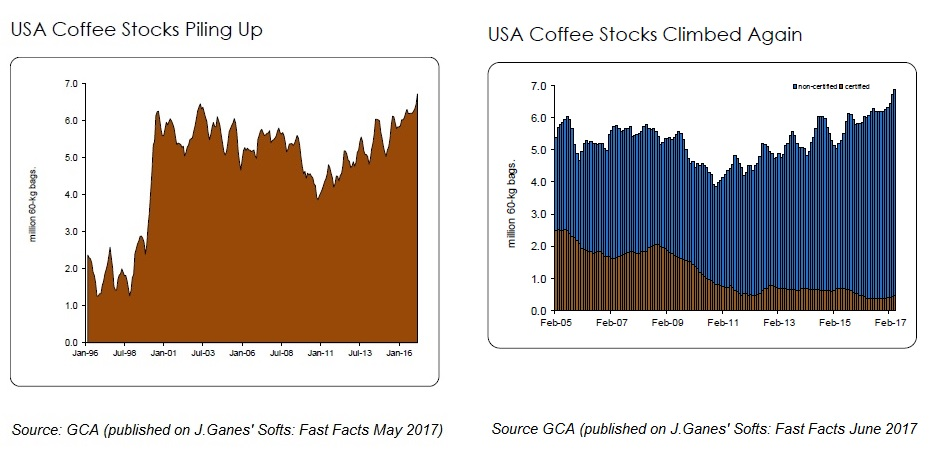 USA Coffee Stocks