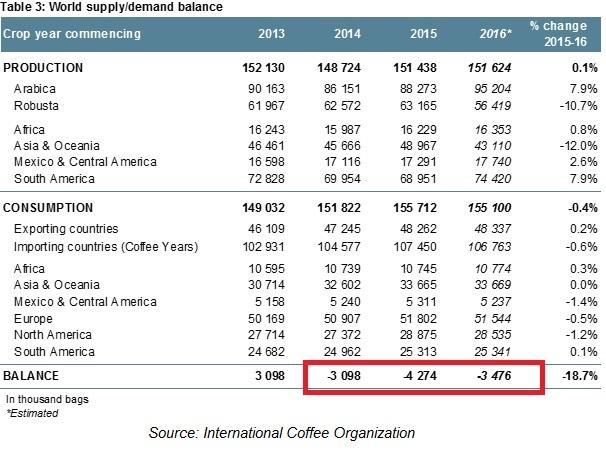 "World supply/demand balance by ""ICO"""